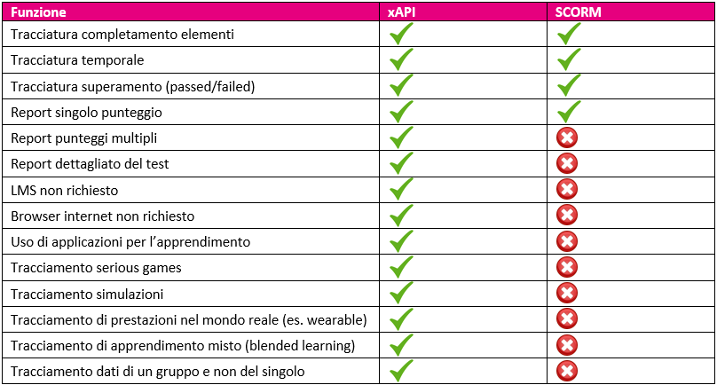 xapi e-learning differenze con scorm
